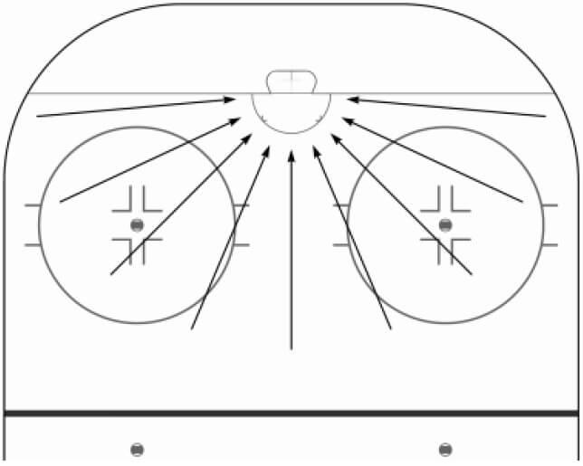 Pravidla hokejbalu - Uznaní gólu do posunuté brány